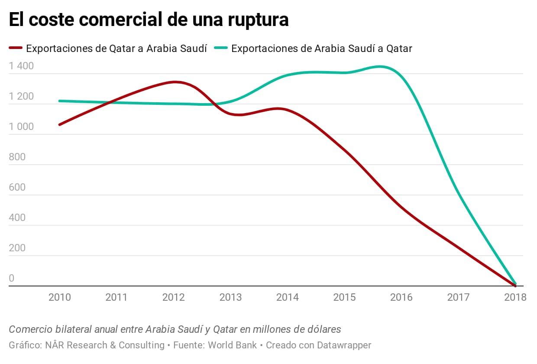 Comercio entre Arabia Saudí y Qatar en millones de dólares